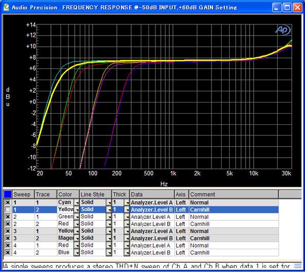 GAP-Pre73DLX-Carnhill-graph-freq