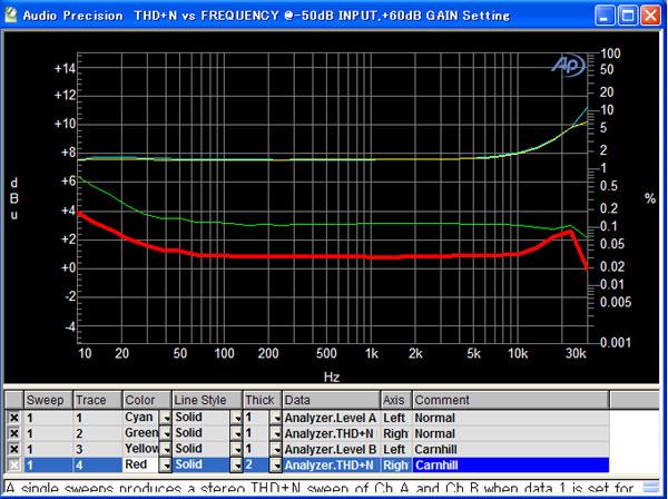 GAP-Pre73DLX-Carnhill-graph-thd