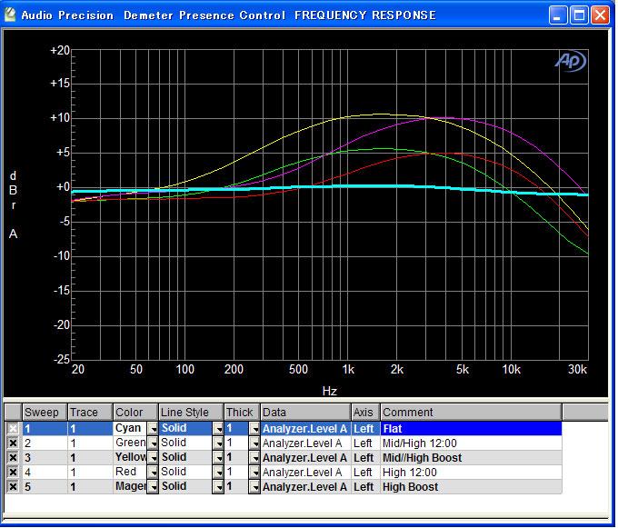PRS-2-graph