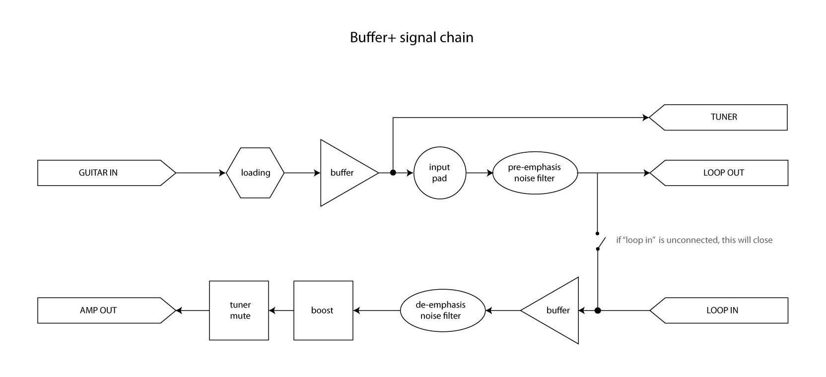 buffer+-signal-chain-block-diagram