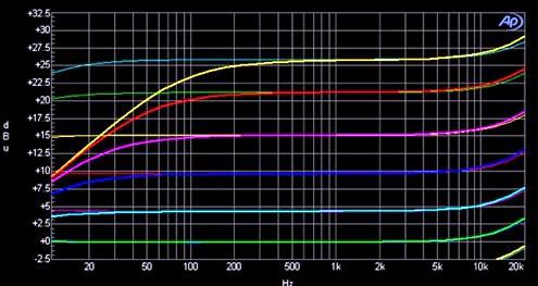 Chandler Limited,TG2,高音質マイクプリアンプ,ビンテージ・マイクプリアンプ,ヘッ ドアンプ,NEVE,ニーブ,ニーヴ,API,マイクプリ,おすすめ,ビートルズレコーディング, 機材