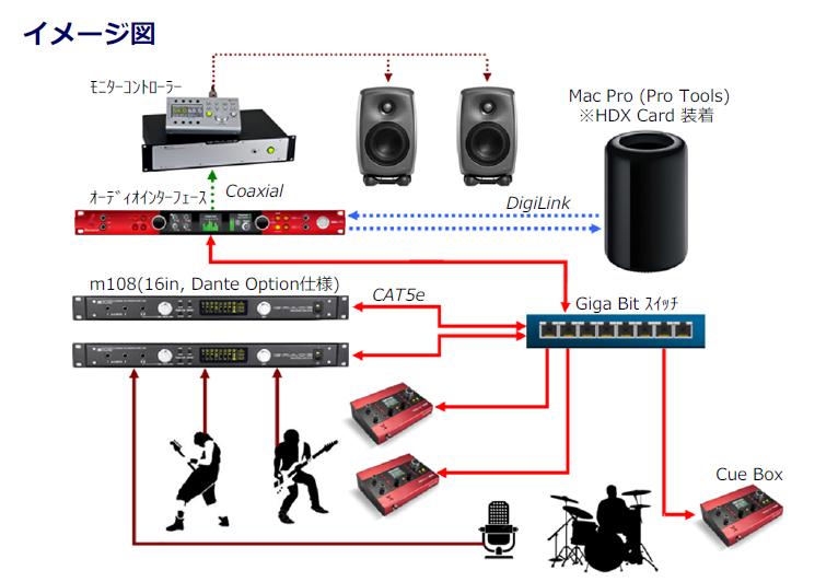 Danteマイクプリアンプ,リモートマイクプリ,高音質マイクプリアンプ,クラシック録音,ホール録音,ヘッドアンプ,Dante対応機器,Danteタイプマイクプリアンプ,ADコンバーター,Ethernet,音声伝送,Danteオーディオネットワーク