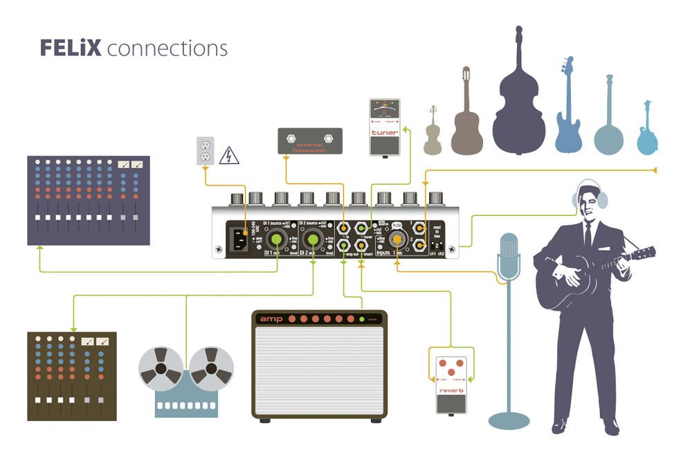 アコースティックギター ピックアップ,プリアンプ,ブレンド,アコギピックアップ,アコースティックギター ピエゾピックアップ,マグネティックピックアップ,アコギ用マイク,DPA4060,アコギ増幅,アコギアンプ,高音質,ウッドベース ピックアップ,バイオリン,チェロ,マンドリン,ピックアップ
