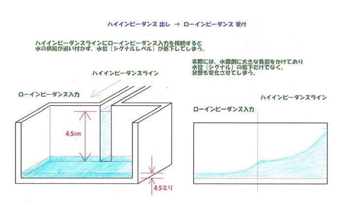 インピーダンスとインピーダンスマッチング,インピーダンスとは?,インピーダンス解説