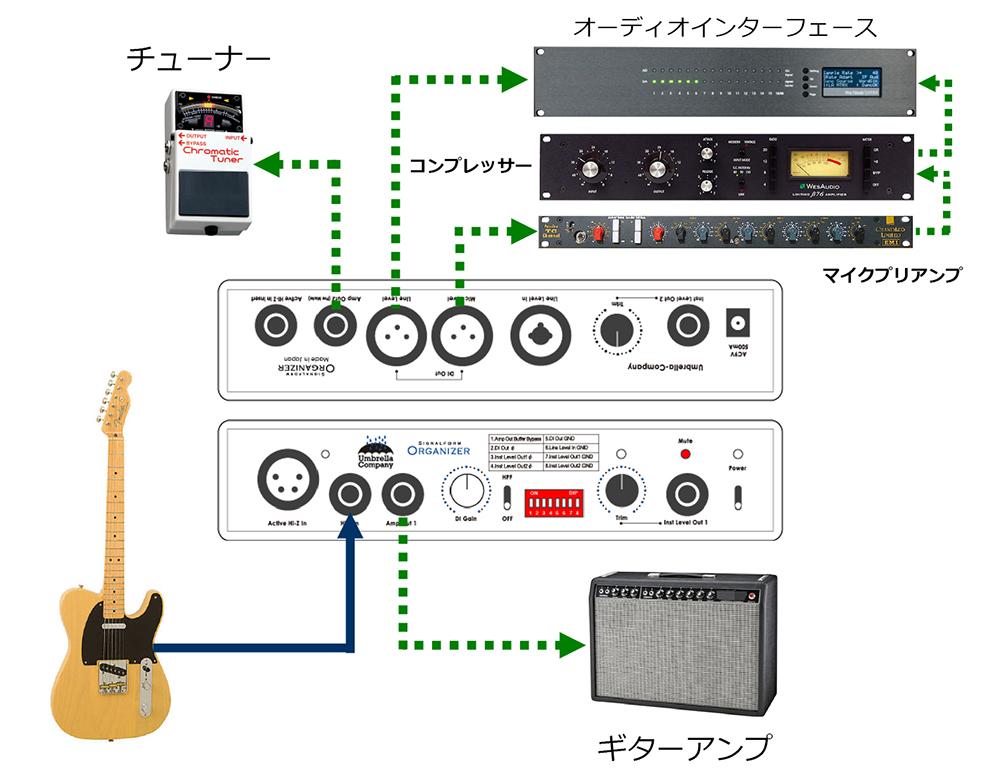 Signalform Organizer,DI,DIボックス,高音質DI,リバースDI,逆DI,リアンプ,REAMP,レベルコンバート,レコーディング機材,楽器,ギターアンプ,レベルマッチング,インピーダンス,マッチングUmbrella-Company,シグナルフォーム・オーガナイザー,アンブレラカンパニー,